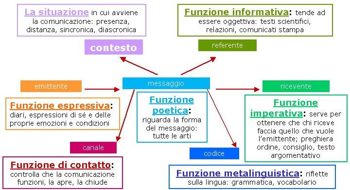 FUNZIONE MESSAGGIO - Ambra Carlini